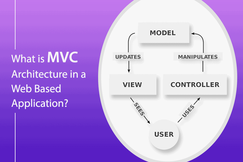 What is MVC Architecture in a Web Based Application?