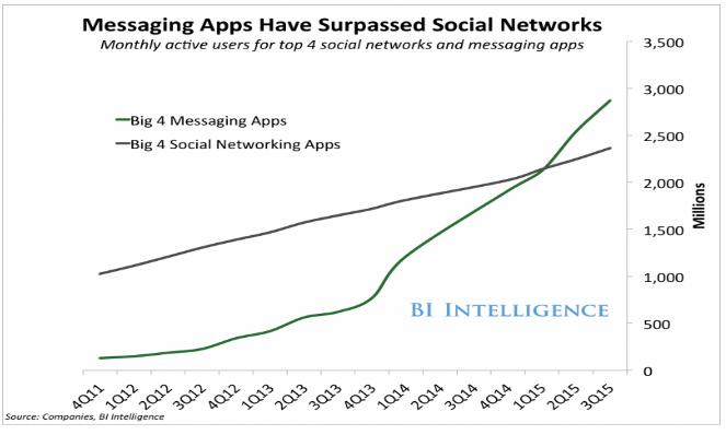 Messaging Apps surpass social media