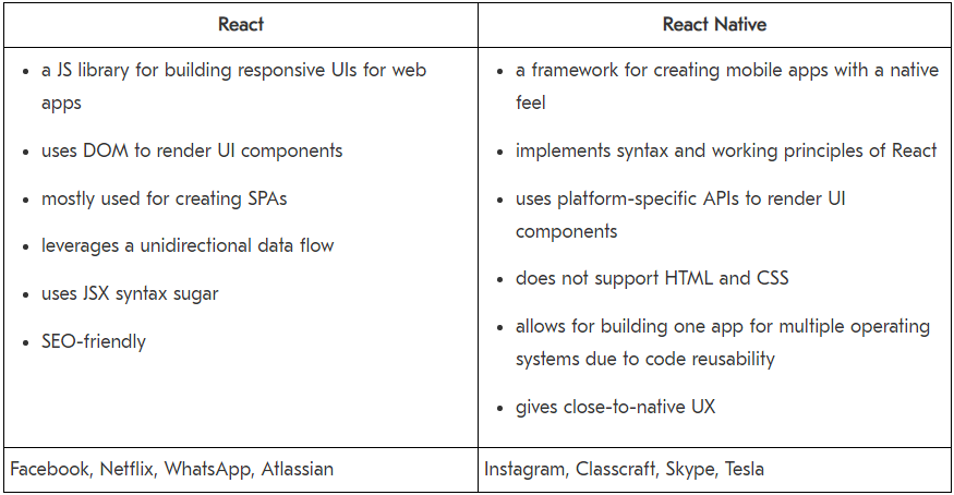 react vs reactnative