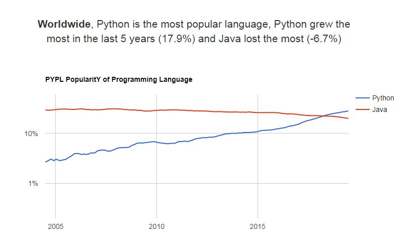 python grew by 17.9 percent