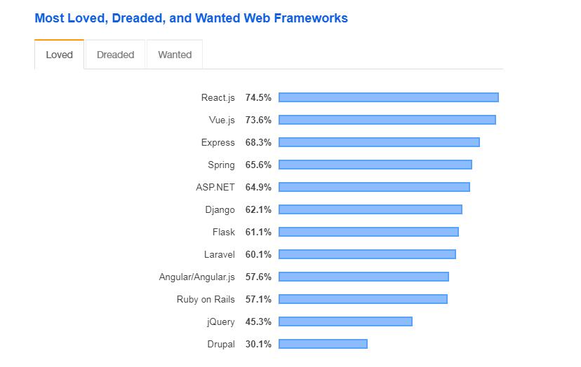most loved frameworks