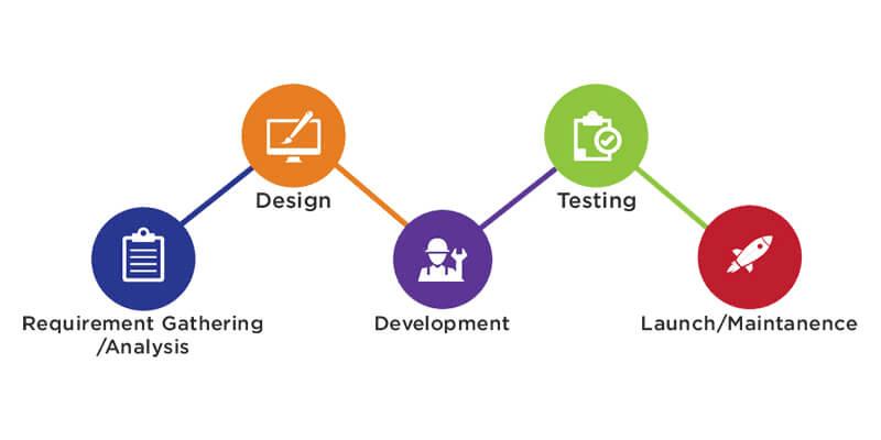 App-Development-Stages