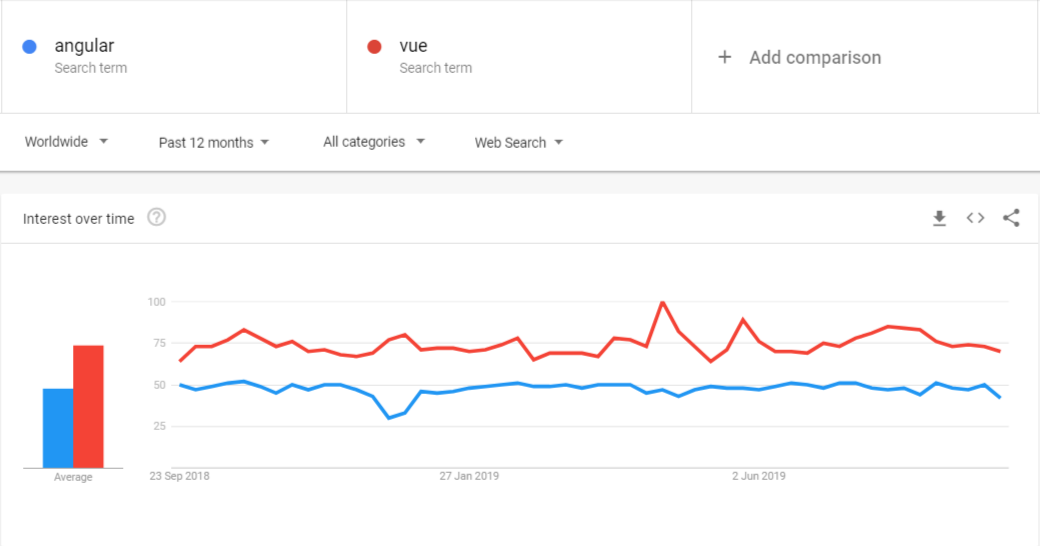angular vs vue trends