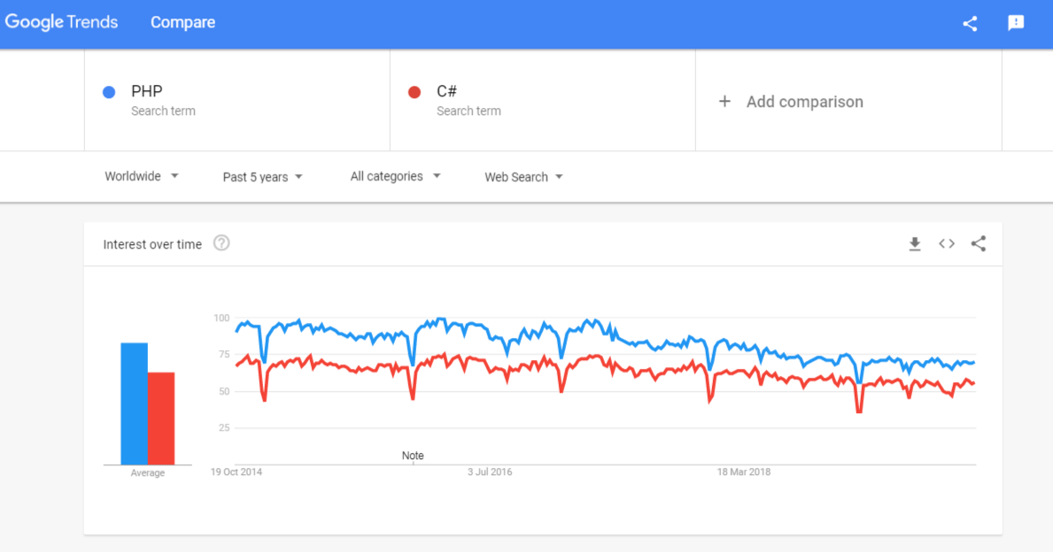interest trend for php vs c