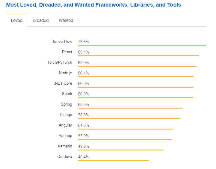popular frameworks libraries tools