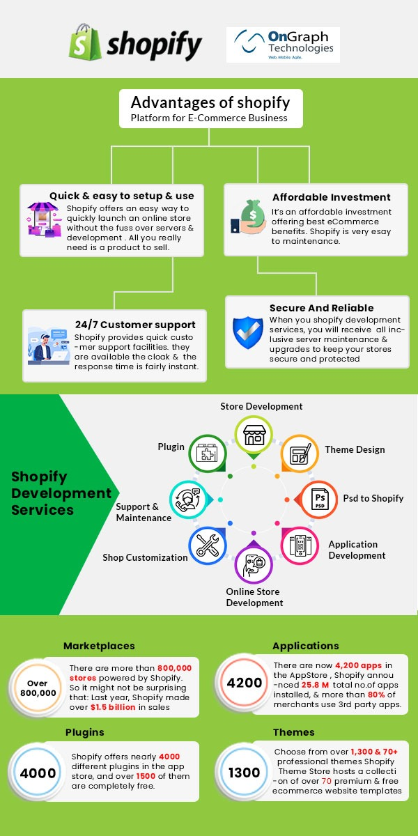 Shopify statistics and facts- Infographics